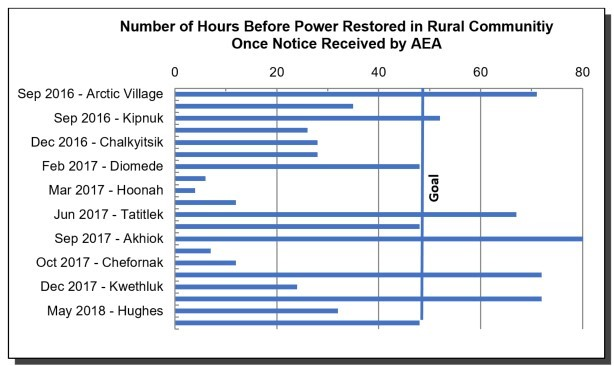 hours-before-power-restored-rural